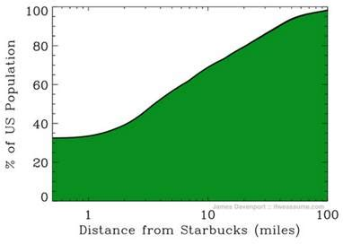 Starbucks marketing research paper